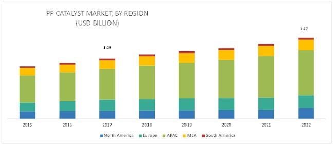 Polypropylene Catalyst Market