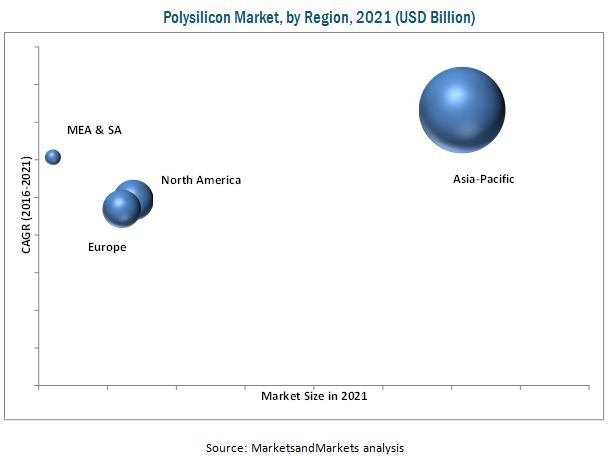 Polysilicon Market