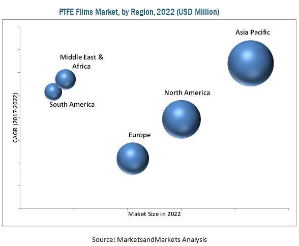 Polytetrafluoroethylene (PTFE) Films Market