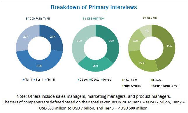Polyurea Coating Market Analysis | Recent Market