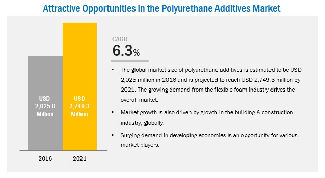 Polyurethane Additives Market