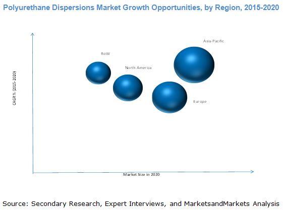 Polyurethane Dispersions Market