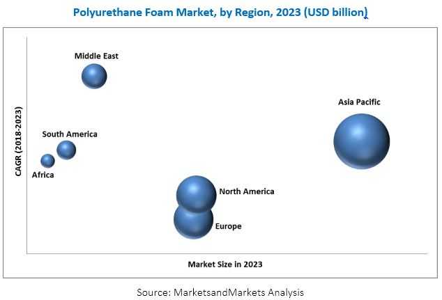 Polyurethane Foam Market by Type, End User and Region - 2023