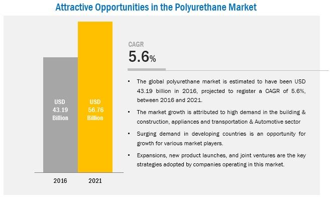 Polyurethane Market Analysis | Recent Market Developments | Industry