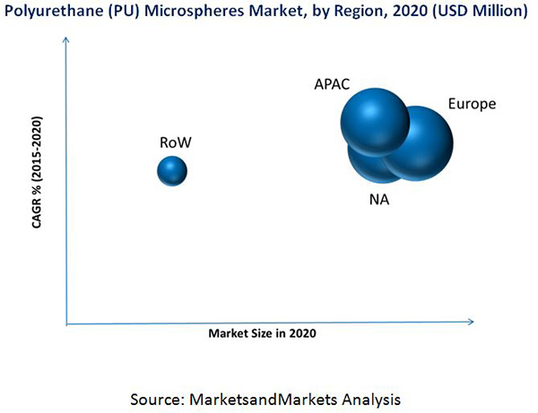 Polyurethane (PU) Microspheres Market