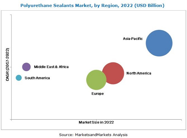 Polyurethane Sealants Market by Type & End-Use Industry - Global
