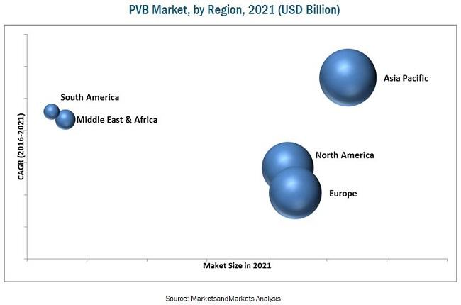 Polyvinyl Butyral (PVB) Market