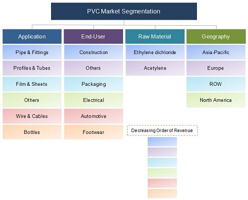 Polyvinyl Chloride Market By Raw Material Amp End User