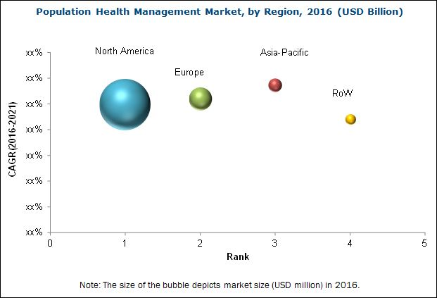 PHM Market, by Region, 2016 (USD Billion)