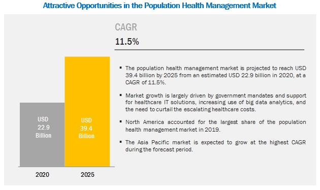 Population Health Management Market - Attractive Opportunities in the Population Health Management Market