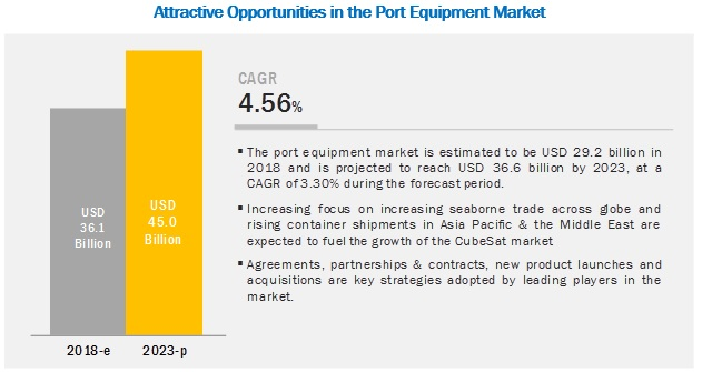Port Equipment Market | Size, Growth, Trend and Forecast to 2025