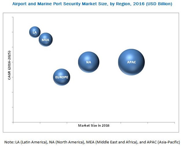 Airport and Marine Port Security Market