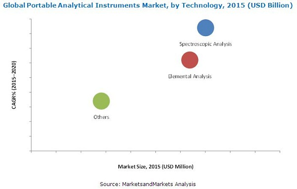Portable Analytical Instruments Market