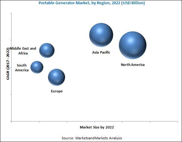 Portable Generator Market