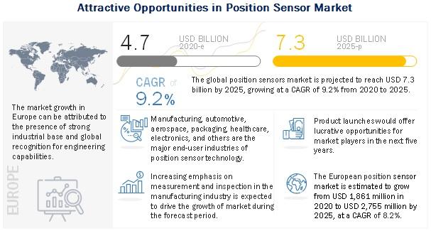 Position Sensor Market
