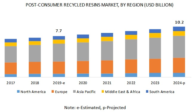 Post-consumer Recycled Plastics Market