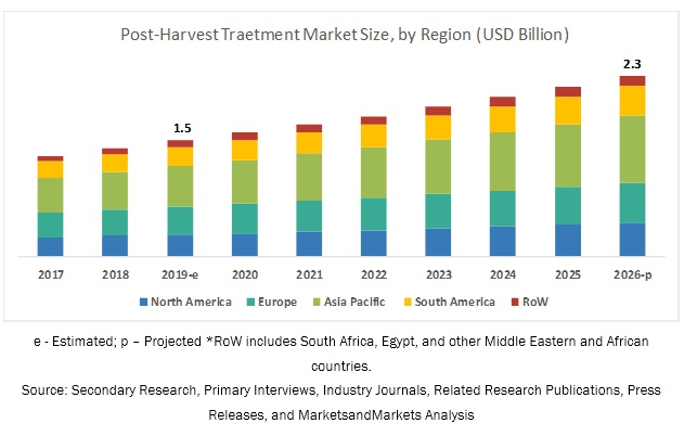 Post-harvest Treatment Market