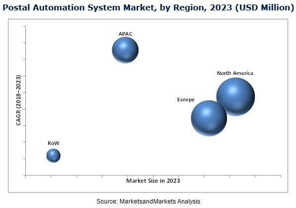 Postal Automation System Market