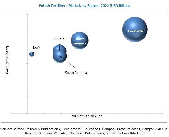 Potash Fertilizers Market Analysis, Size, Share and Global