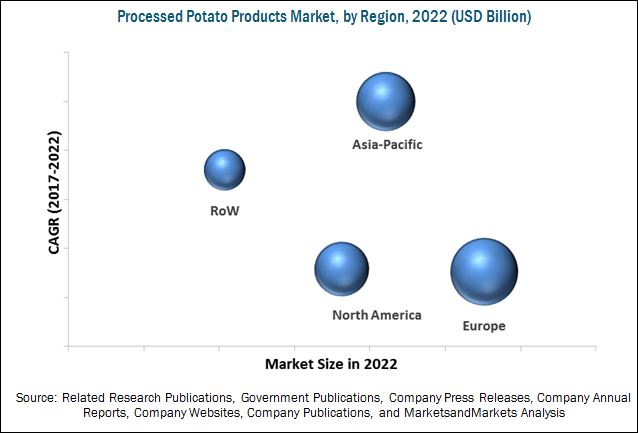Potato Processing Market
