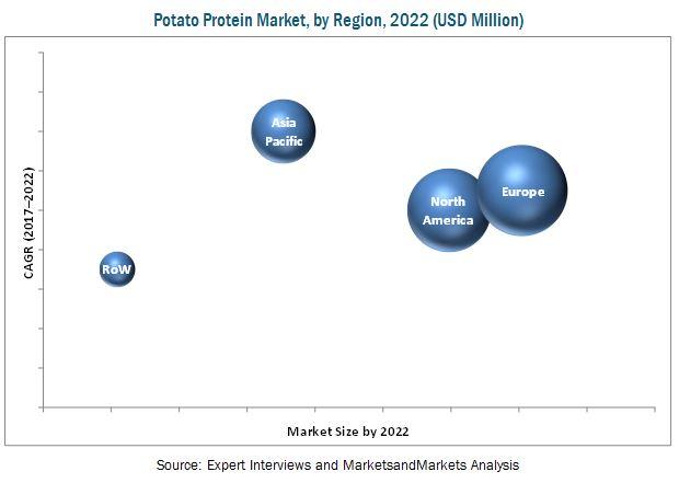 Potato Protein Market