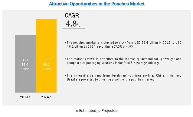 Pouches Market