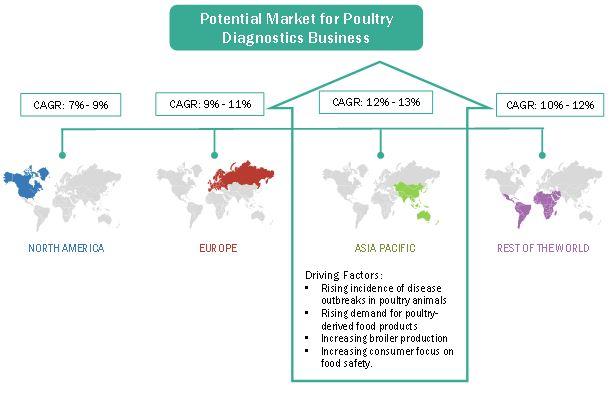 Poultry Diagnostics Market