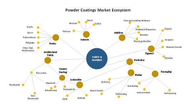 Powder Coatings Market Ecosystem