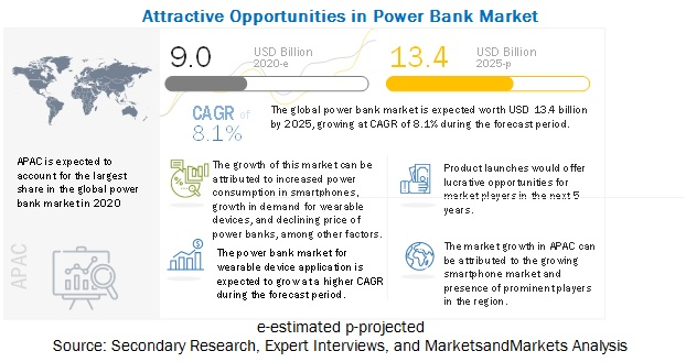 Power Bank Market