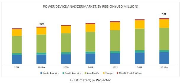 Power Device Analyzer Market