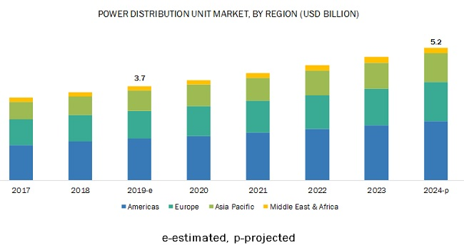 Power Distribution Unit Market
