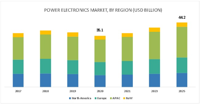 Power Electronics Market by Region