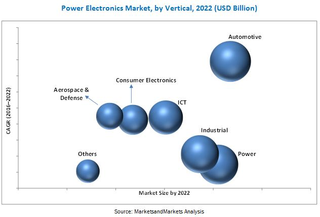 Power Electronics Market