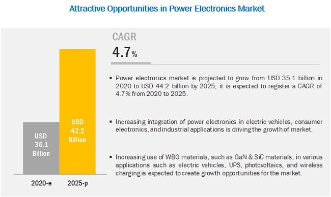 Power Electronics Market By Device Type Material Voltage Vertical Covid 19 Impact Analysis Marketsandmarkets
