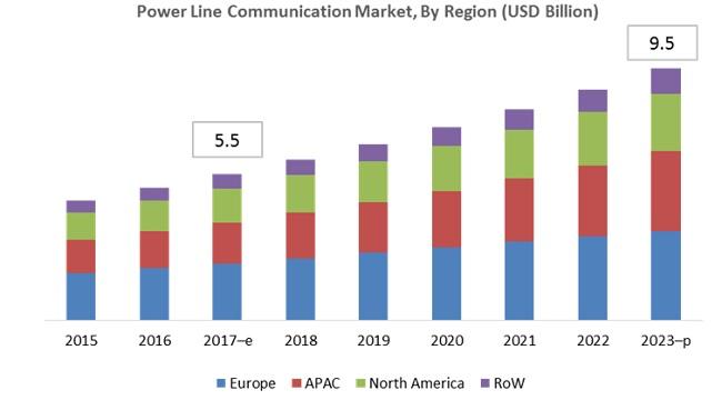 Power Line Carrier Communication Market