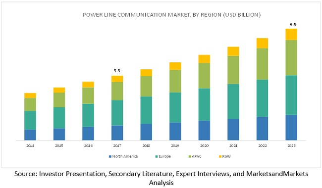 Power Line Carrier Communication Market