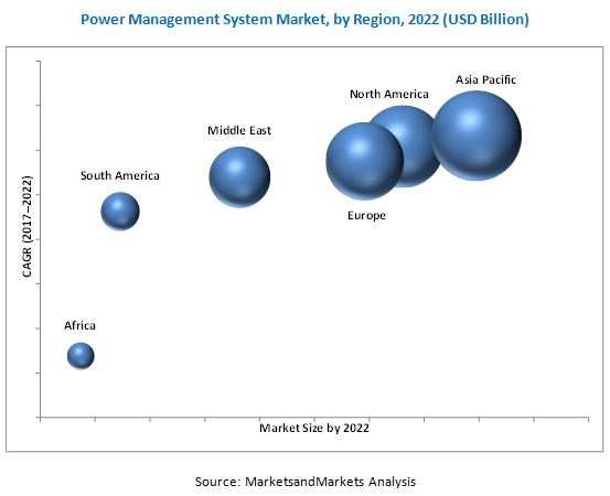 Power Management System Market