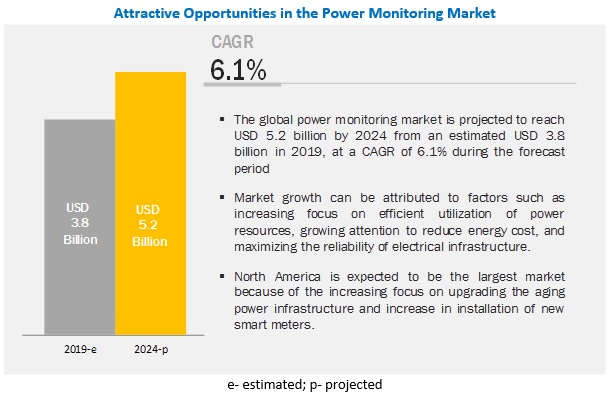 Power Monitoring Market