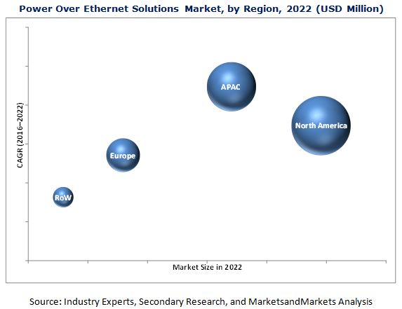 Power Over Ethernet Solutions Market
