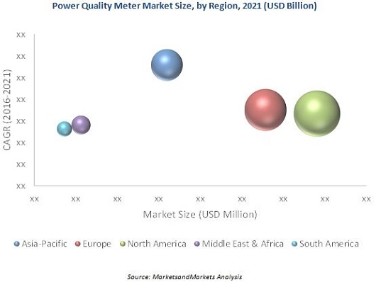 Power Quality Meter Market