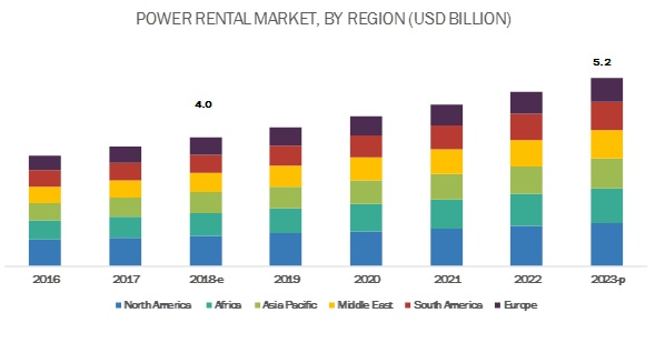Power Rental Market by Fuel, Power Rating, Equipment, End Users
