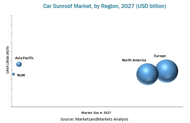 Power Sunroof Market