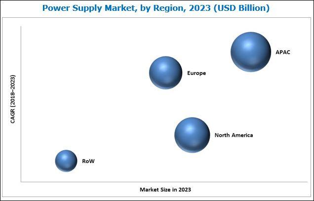 Power Supply Market