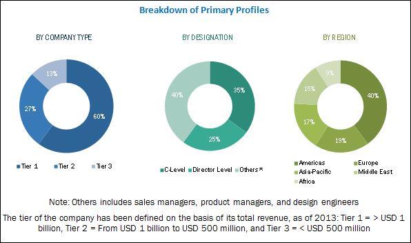 Surge Protection Devices Market