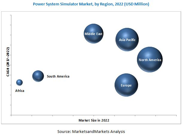 Power System Simulator Market