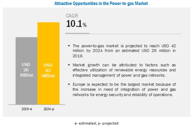 Power-to-gas Market