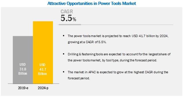 Power Tools Market
