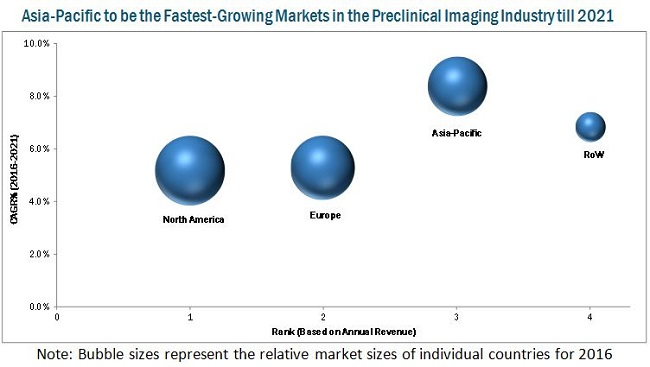 Preclinical Imaging Reagents Market, Asia Pacific to be the Fastest Growing Markets till 2021