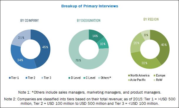 Preclinical Imaging Market - Breakdown of Primary Interviews