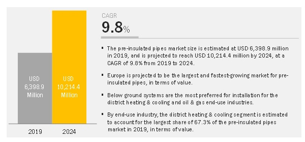 Pre-Insulated Pipes Market